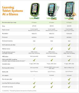 Comparativo LeapPad